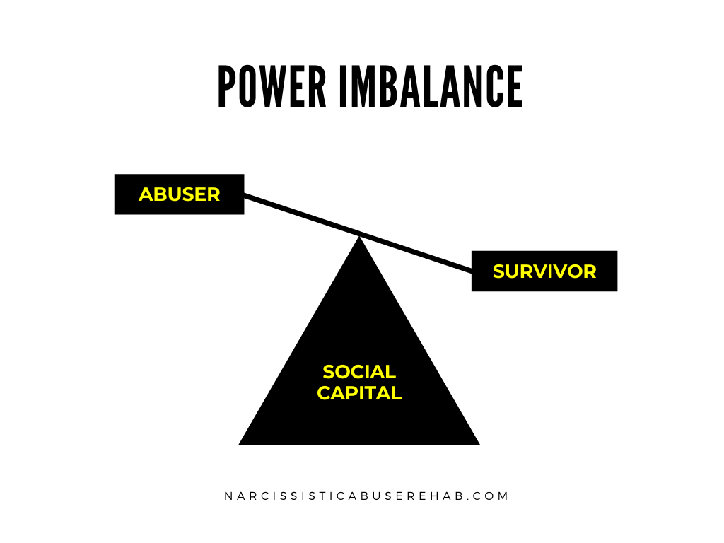 Power Imbalance | Social Capital